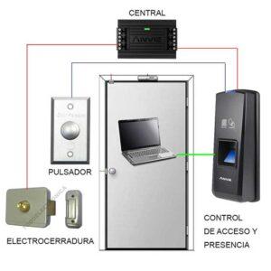 control de acceso tenerife
